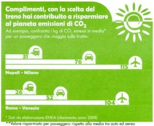 consumo CO2 treno